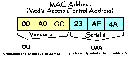 How to Find MAC Address of your Computer